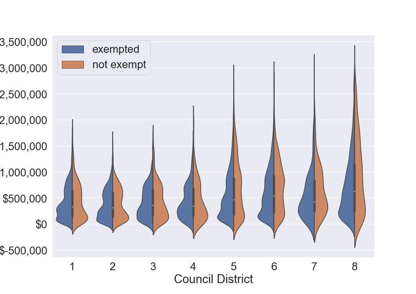 Distribution of Assessed Property Values by Council District, segmented by Homeowner's Exemption