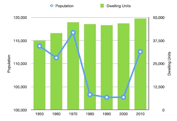 Population and Housing by Decade.jpg