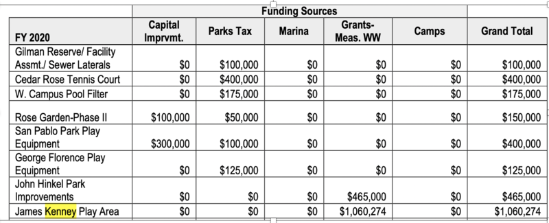 File:James Kenney WW funds.png